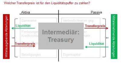 Welcher Tranferpreis ist für den Liquiditätspuffer zu zahlen?