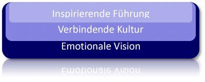 Der Dreiklang aus Visison, Kultur und Führung