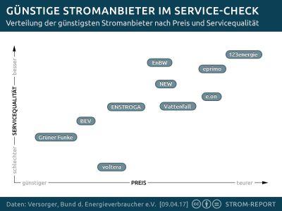 Günstige Stromanbieter im Preis-Service-Ranking