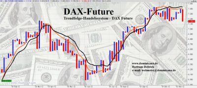 "DAX Trendfolge-Handelsystem ""www.dominicana.de"""