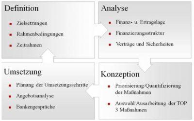 Die E|J Finanzdiagnose