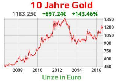 gold kaufen auf goldengate-goldkaufen.de - Gold Chart 10 Jahre