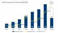 Hampleton Partners Insurtech M&A-Report: Wertzuwächse von Insurtech-Unternehmen nehmen Kurs auf die 6-Mrd.-USD-Schwelle