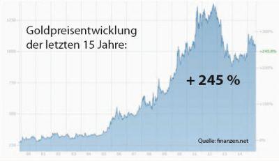 Goldpreisentwicklung 15 Jahre