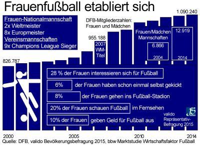 Erfolgsstory Frauenfußball