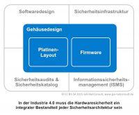 In der Industrie 4.0 muss Hardwaresicherheit ein integraler Bestandteil der Sicherheitsarchitektur sein.