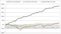 Performance des Managed Account MP Growth Alphatrend im Vergleich zu den Benchmark-Produkten DAX und Barclay Hedge Fund Index