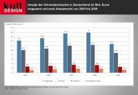 Umsatz Schmiedeindustrie Deutschland