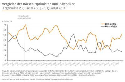 Derzeit glaubt jeder zweite befragte Deutsche an steigende Börsenkurse, wie das Investmentbarometer von J.P. Morgan AM zeigt