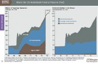 2014 wird die US-Notenbank langsam zur Normalität zurückkehren