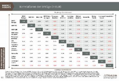 Das Chart der Woche von J.P. Morgan Asset Management zeigt: Viele Anlageklassen entwickeln sich tendenziell ähnlich