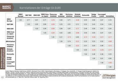 Korrelation der Erträge (in EUR)