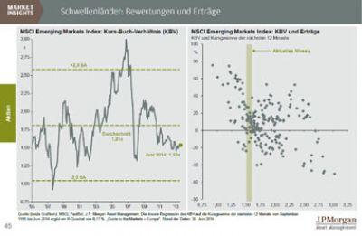 Laut Tilmann Galler von J.P. Morgan Asset Management sind Aktien aus Schwellenländern derzeit fundamental günstig bewertet