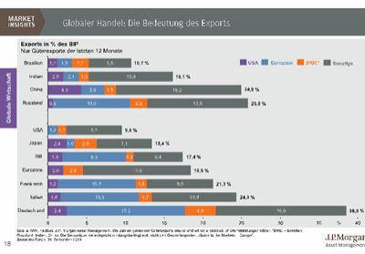 Tilmann Galler von J.P. Morgan Asset Management sieht signifikante Export-Unterschiede einzelner Volkswirtschaften