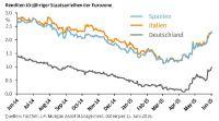 Die gestiegene Volatilität an den Anleihenmärkten zeigt, dass die Kurse nicht nur eine Richtung kennen, so Michael Mewes von JPMAM