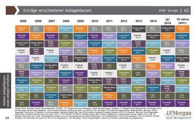 Langfristig bietet ein ausgewogenes Mischportfolio aus verschiedenen Anlageklassen attraktive Erträge bei geringerer Volatilität.