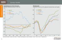Das Chart der Woche zeigt die Veränderung im europäischen Handel: Die Euro-Peripheriestaaten steigern ihre Ausfuhren deutlich