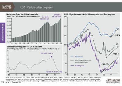 Laut Tilmann Galler von J.P. Morgan erreicht das Nettovermögen der privaten Haushalte in den USA ein neues Allzeithoc