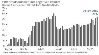 Der Anteil der EUR-Staatsanleihen, die mit negativer Rendite notieren, nähert sich den Rekordständen vom April 2015, so Mewes