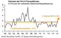 Laut Tilmann Galler von JPMAM dürften niedrige Zinsen und hohe Bargeldbestände der Unternehmen zu weiteren Deals führen