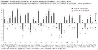 Laut J.P. Morgan Asset Management haben sich unterjährige Kursrückgänge zum Jahresende häufig relativiert.
