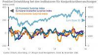 Laut Tilmann Galler von J.P. Morgan AM sorgen positive Überraschungen bei Wirtschaftsdaten für Phantasie an den Aktienmärkten