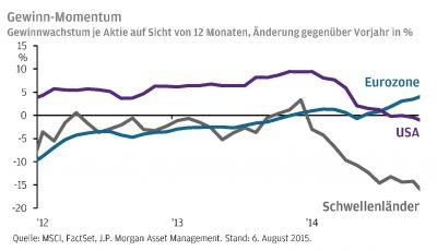 Ein Gewinnwachstum von nahezu 5 Prozent gegenüber dem Vorjahr ist laut Marktkonsens möglich, so Tilmann Galler von J.P. Morgan AM