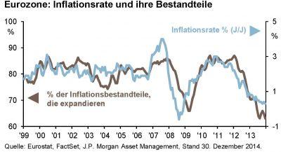 Tilmann Galler von J.P. Morgan AM sieht die EZB unter Druck, Maßnahmen zu ergreifen, um das Inflationsziel von 2% zu erreichen