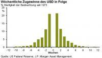 Laut Tilmann Galler von J.P. Morgan Asset Management sehen wir derzeit die längste US-Dollar-Aufwertung seit 1967