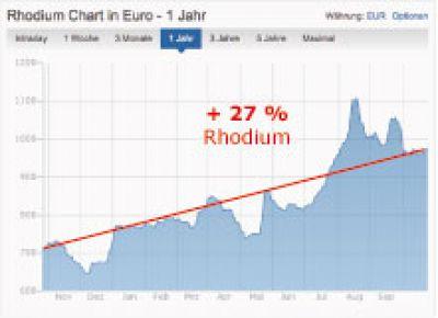 Rhodium Chart, 12 Monate, plus 27 Prozent Wertentwicklung, vom 27.10.2014, Quelle: www.finanzen.net