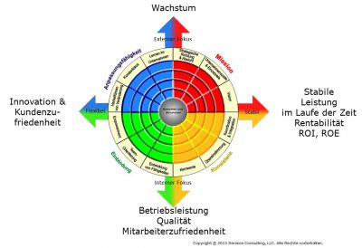 Denison Organizational Culture Model
