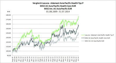 Performance-Chart Lacuna - Adamant Asia Pacific Health im Vergleich zu seinen Benchmarks; Quelle Lacuna AG