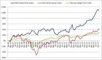 Performance des Managed Account MP Global Multi-Asset im Vergleich zu den Benchmark-Produkten DAX und Barclay Hedge Fund Index
