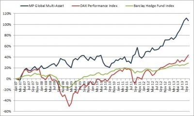 Performance des Managed Account MP Global Multi-Asset im Vergleich zu den Benchmark-Produkten DAX und Barclay Hedge Fund Index