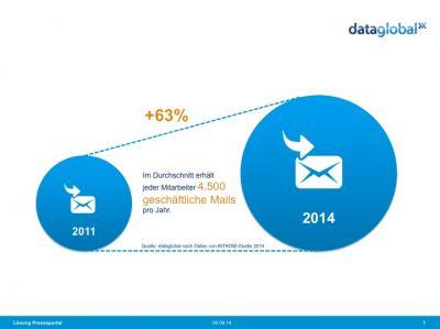 Die Menge an geschäftlichen E-Mails nimmt stetig zu