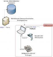 Die mobile Prüfbuchlösung von EHQS bietet perfekte EDV-Unterstützung. Prozessoptimierend und überwachend.