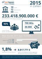 Infographik WeltSparen 2015