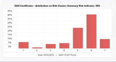Verteilung auf Risikoklassen für DAX-Zertifikate