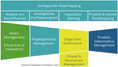 Software für den Innovationsprozess