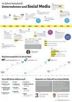 10 Jahre #neuland: Unternehmen und Social Media