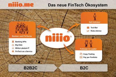 niiio FinTech-Ökosystem