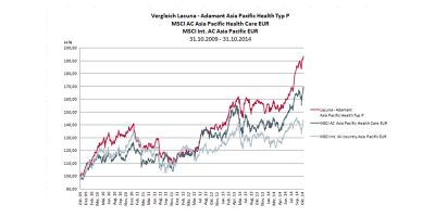 Performance-Vergleich Lacuna - Adamant Asia Pacific Health