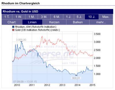 Im Vergleich zur historischen Goldpreisentwicklung ist das silberweiße Rhodium als Vorbote für den Goldpreisanstieg zu sehen.