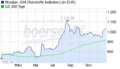 Rhodium Chart: + 37%