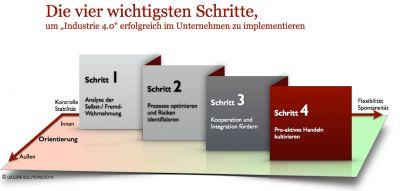 """Die vier wichtigsten Schritte, um """"Industrie 4.0"""" erfolgreich im Unternehmen zu implementieren."""