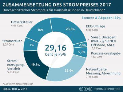 Strompreis 2017 Rekordhoch: 55% Steuern u. Abgaben