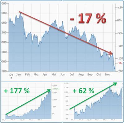 Dax Absturz 2018 mit - 17 %     / Gewinne bei Rhodium + 177 %   und    Palladium + 62 %