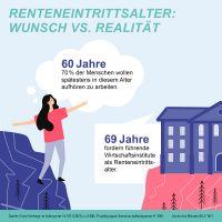 Umfrage: Rente mit 69? Die Bundesbürger wollen eher früh als spät in den Ruhestand