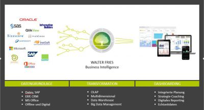WALTER FRIES Business Intelligence
