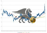 Was die Gold-Silber-Ratio wirklich aussagt